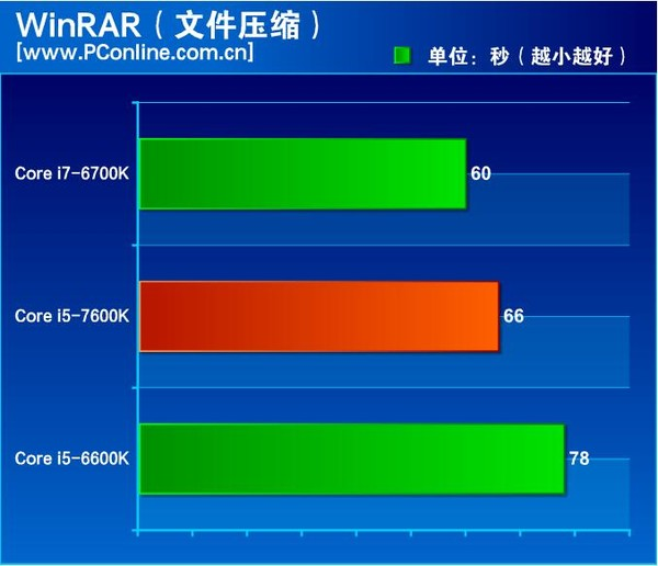 Intel Kaby Lake 7600K benchmarks leak before launch