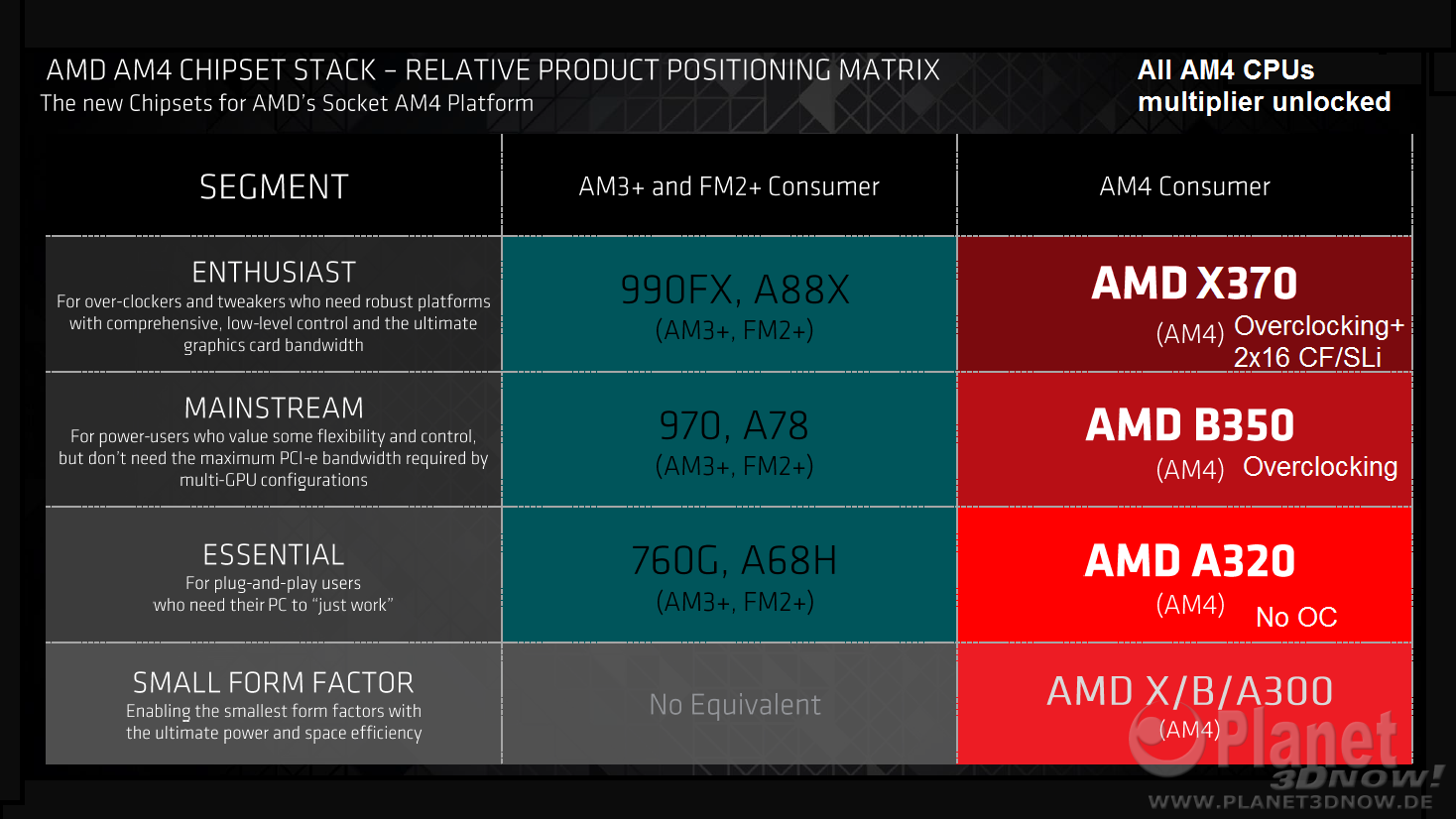 AMD's Zen powered Summit Ridge CPUs are rumoured to have dedicated overclocking variants