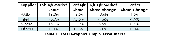 GPU shipments have increased by 20% this quarter
