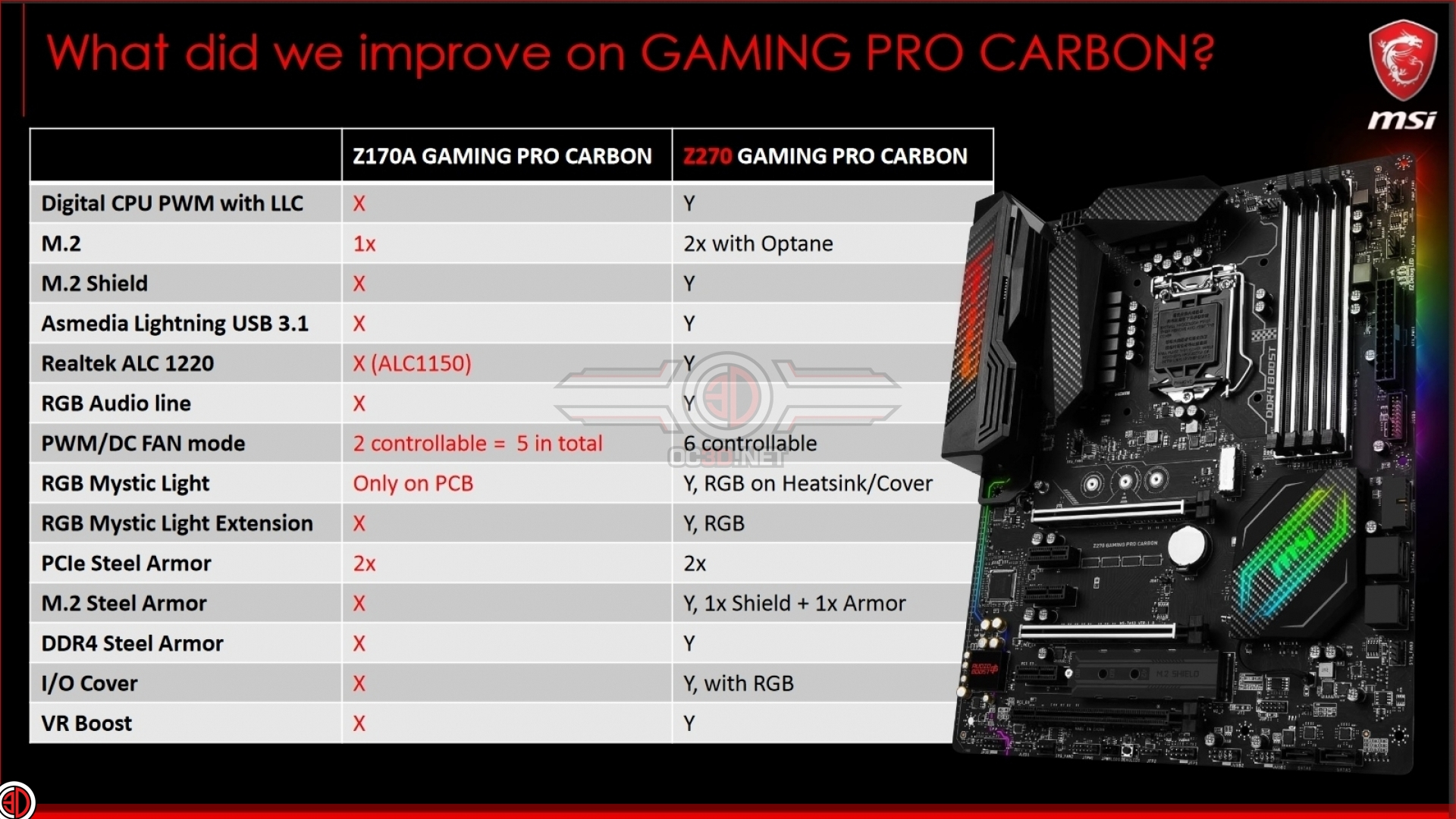 MSI Z270 Gaming Pro Carbon Review | Introduction and