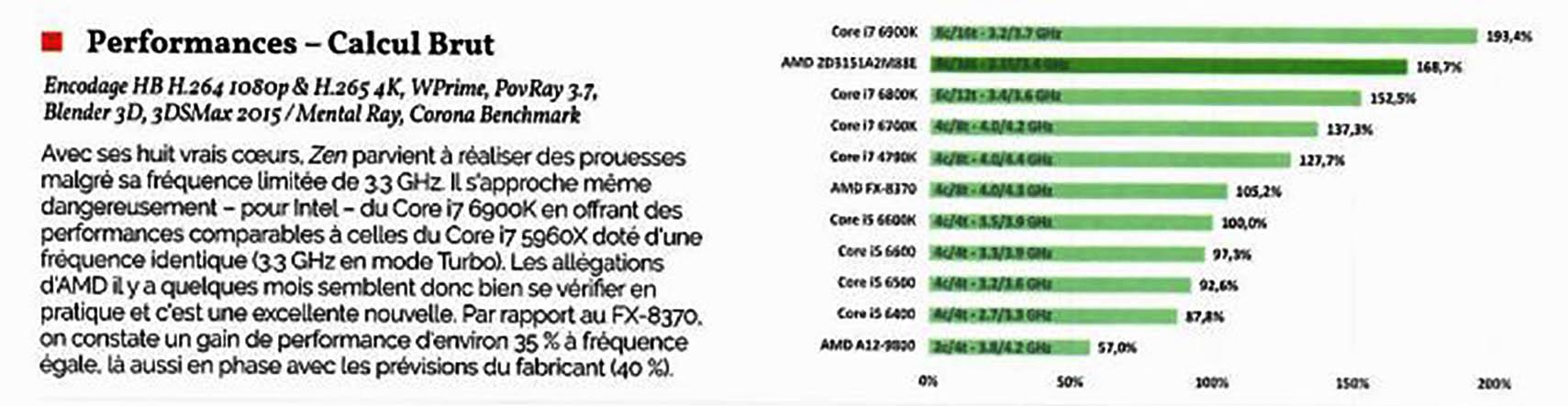 AMD Ryzen CPU benchmarks emerge | OC3D News