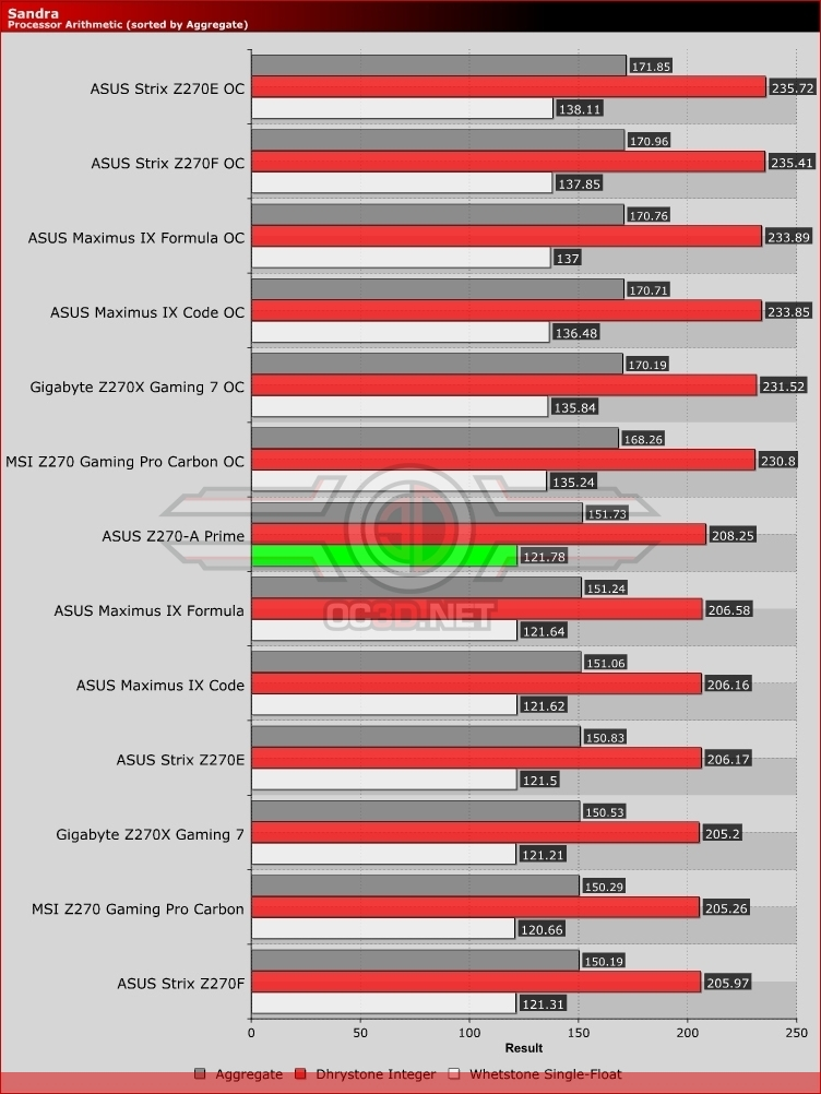 ASUS Z270-A Prime Review