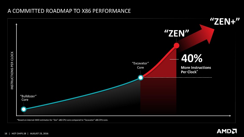 AMD's Zen architecture is expected to last four years