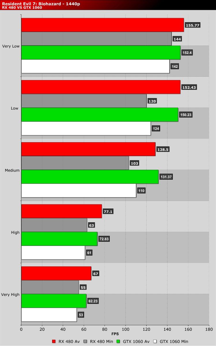 Resident Evil 7: Biohazard PC Performance Review | RX 480 VS