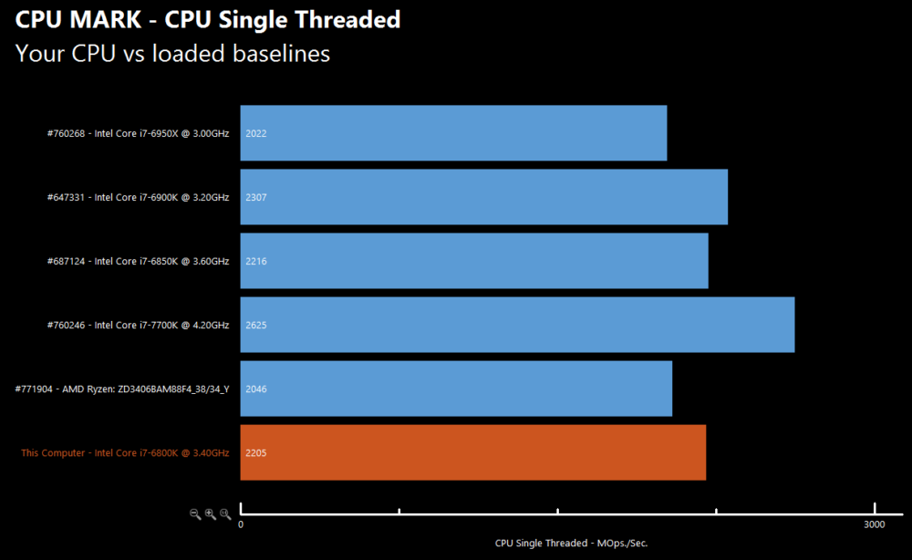 AMD Ryzen 7 1700X CPU benchmarks leak