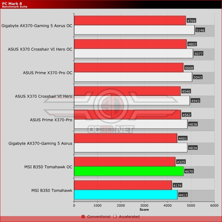 MSI B350 Tomahawk Review