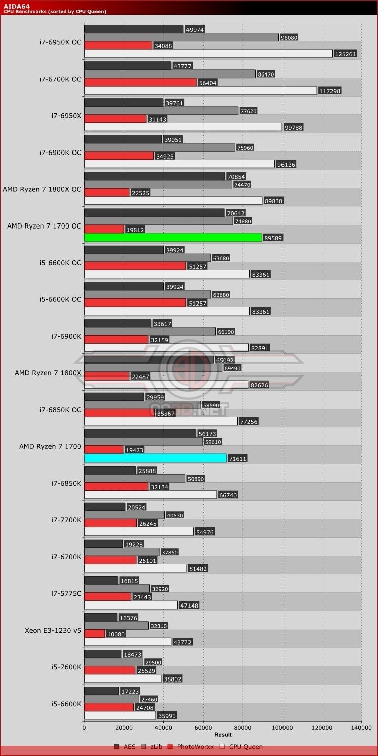 AMD Ryzen 7 1700 CPU Review | AIDA64 | CPU & Mainboard | OC3D Review