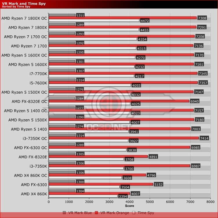AMD Ryzen 5 Processors 1400, 1500X and 1600X Review