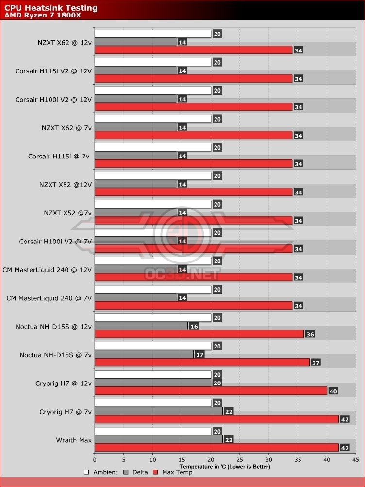 AMD Ryzen 5 & 7 CPU Cooler Round Up | Ryzen 5 1800X thermal testing