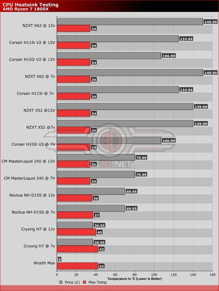 AMD Ryzen 5 & 7 CPU Cooler Round Up | Price/Performance | Cases