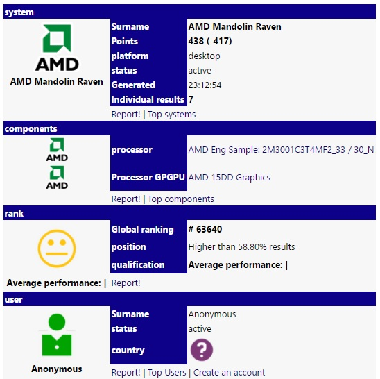 An AMD Raven Ridge APU has appeared on SiSoftware's database