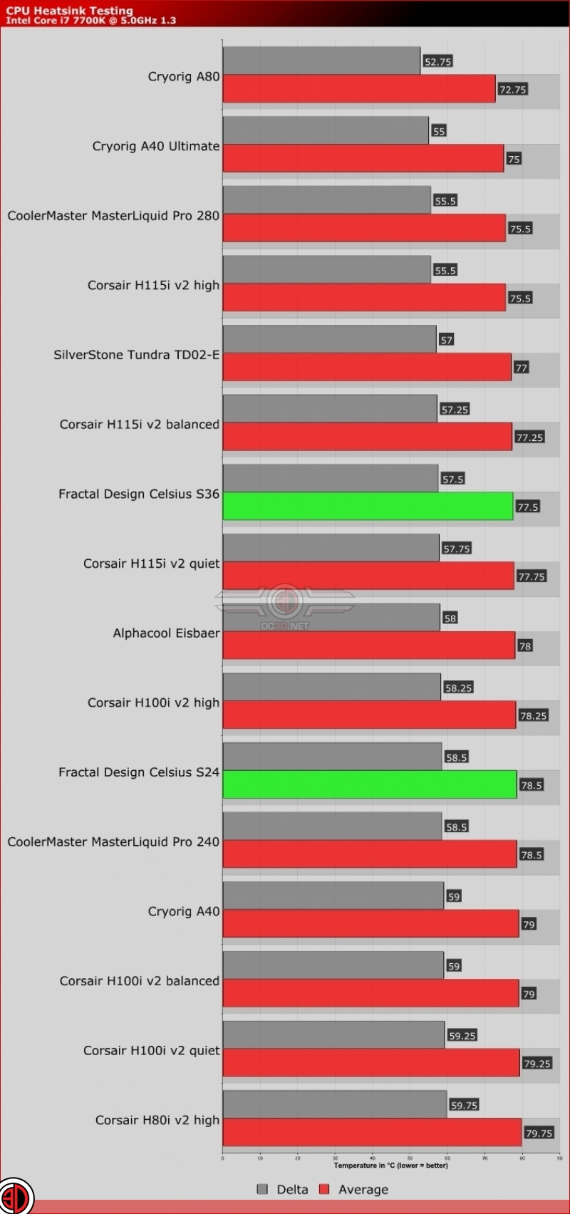Fractal Design Celsius S24 & S36 AIO Review | Performance and