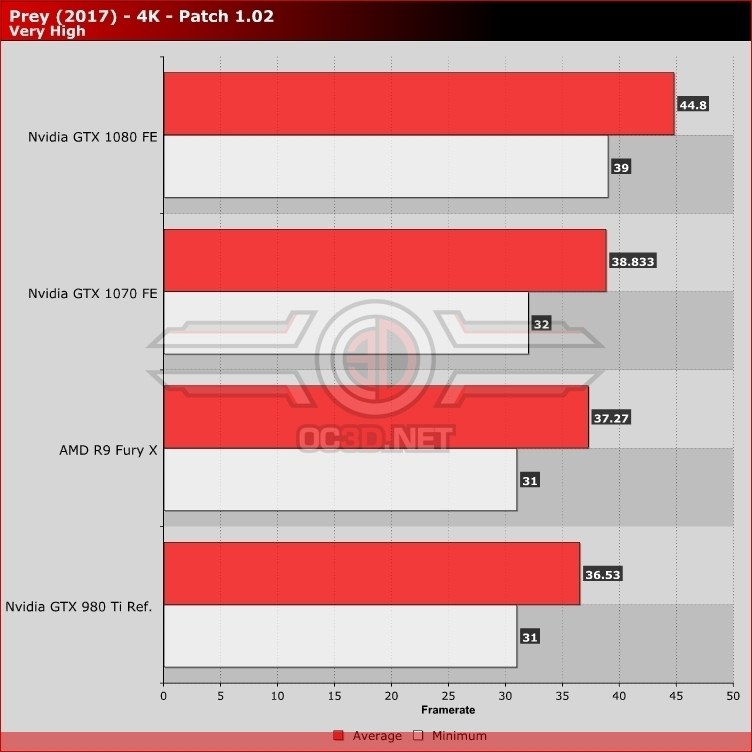 Prey PC Performance Revisited - Patch 1.02 - Lower Framerates?