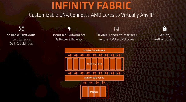 AMD confirms that Vega utilises Infinity Fabric