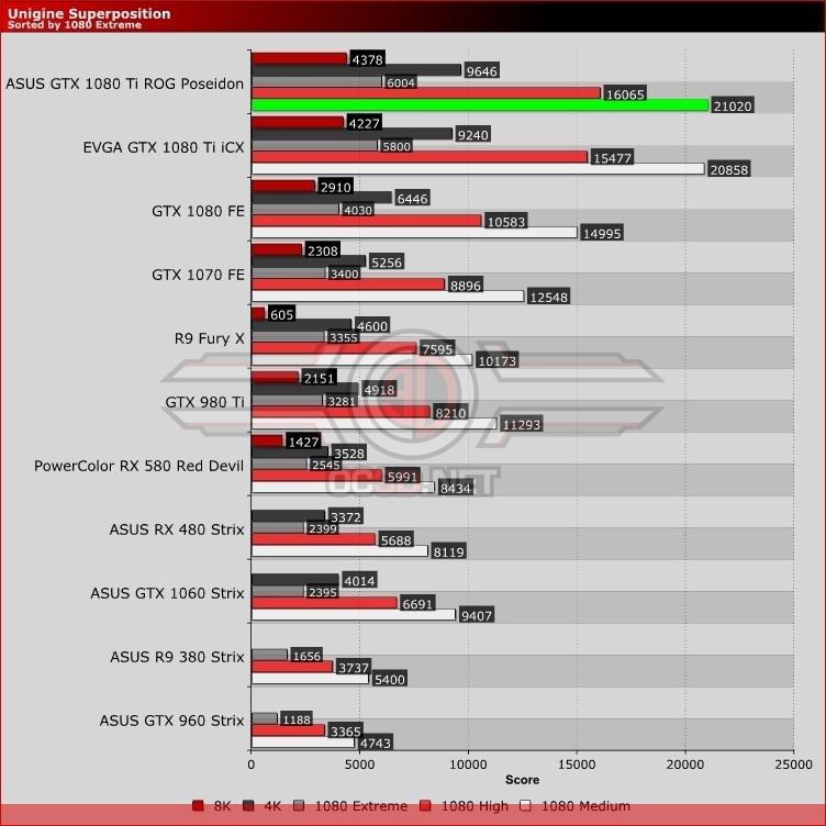 ASUS ROG GTX 1080 Ti Poseidon Platinum Review | Unigine