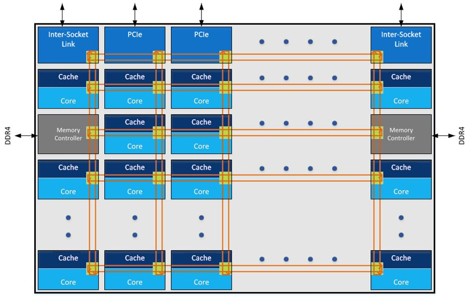 Intel announces their new Mesh Interconnect for their Skylake-X Xeon processors