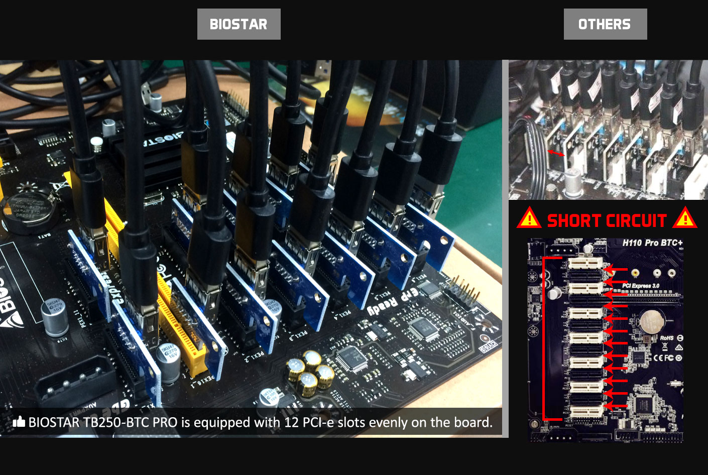 Biostar's TB250-BTC PRO motherboard supports up to 12 GPUs for mining