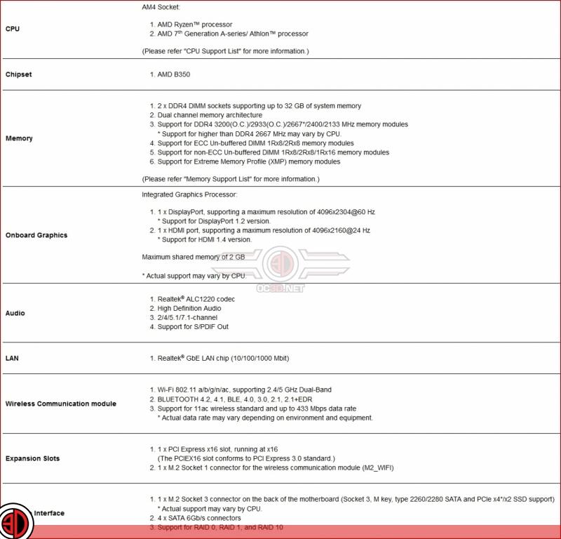 Gigabyte AB350N Gaming Ryzen ITX Motherboard Review