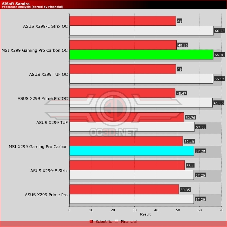 MSI X299 Pro Gaming Carbon Review