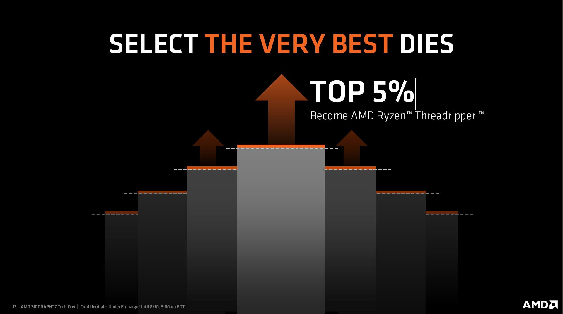 AMD reveals that Threadripper is built using their best Ryzen CPU dies
