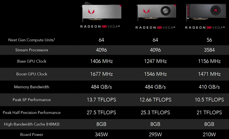 AMD RX Vega 64 and Vega 56 Review | Introduction and