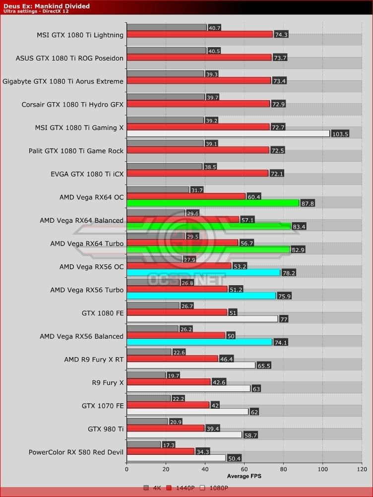 AMD RX Vega 64 and Vega 56 Review   Deus Ex   GPU & Displays