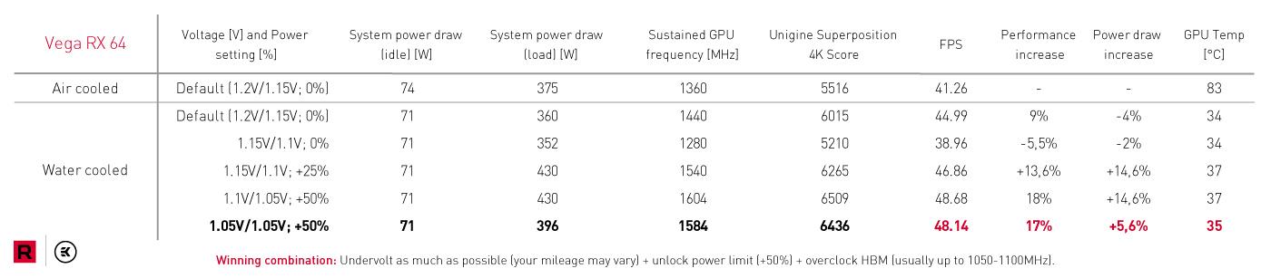 EK showcases the benefits of watercooling AMD's RX Vega GPUs