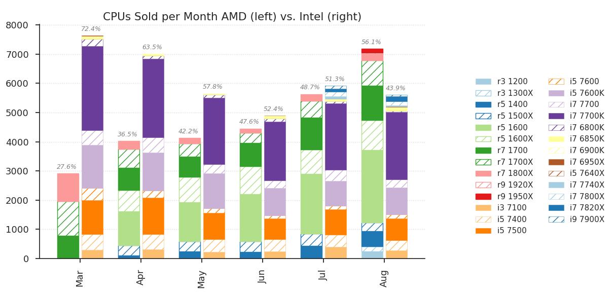 AMD CPU sales surpass Intel CPU sales at the EU retailer Mindfactory