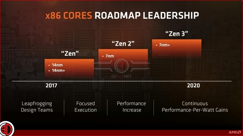 AMD discusses their Zen 2 archtecture