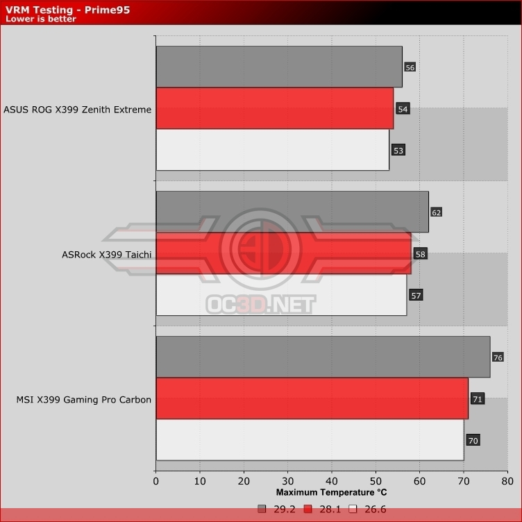 ASRock Taichi X399 Review | Overclocking & VRM Temperatures