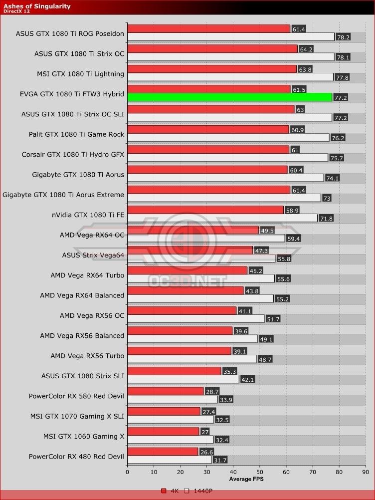 EVGA GTX 1080 Ti FTW3 Hybrid Review | Ashes of Singularity