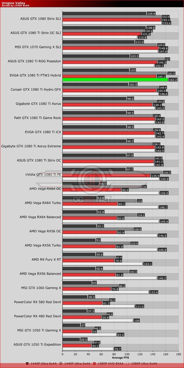 EVGA GTX 1080 Ti FTW3 Hybrid Review | Unigine Valley | GPU