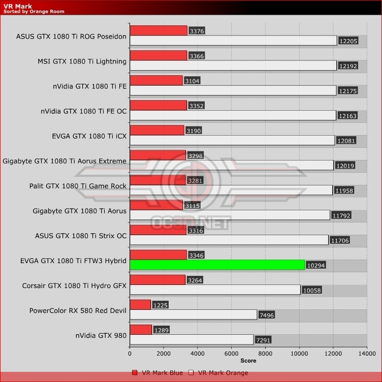 EVGA GTX 1080 Ti FTW3 Hybrid Review | VR Mark | GPU