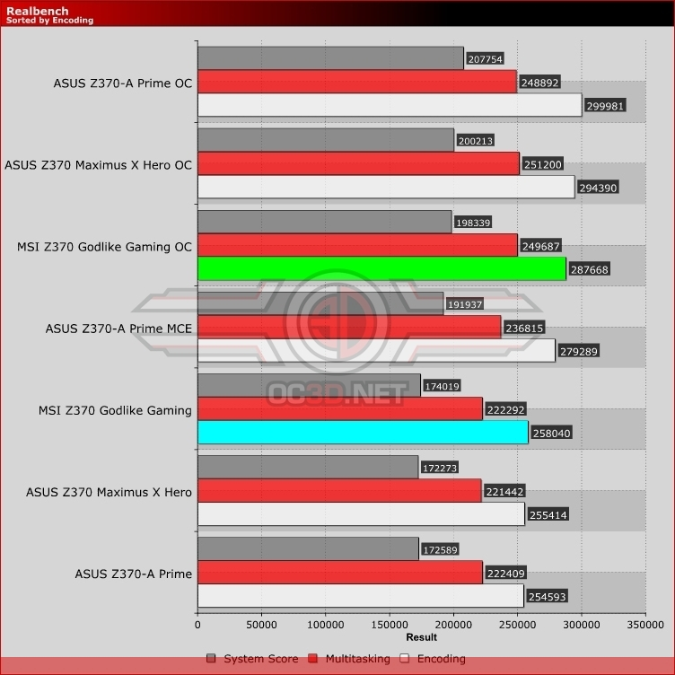 MSI Z370 Godlike Gaming Review