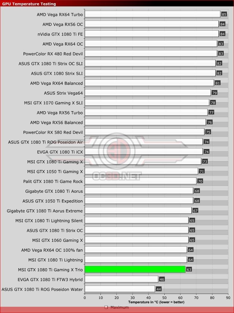 MSI GTX 1080 Ti Gaming X Trio Review | Temperatures | GPU & Displays