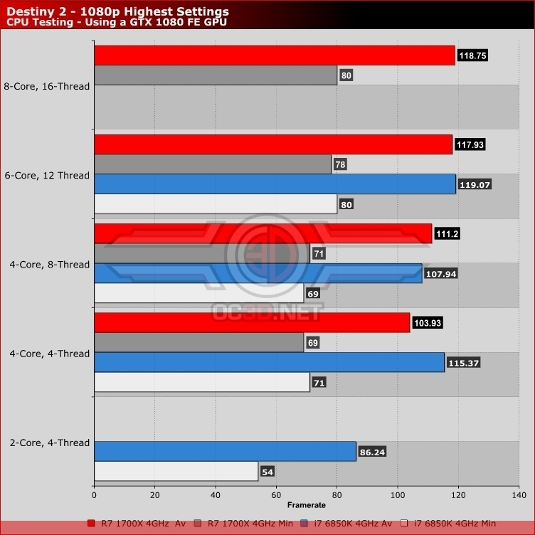 Destiny 2 PC Performance Review | CPU Performance - Ryzen & Intel
