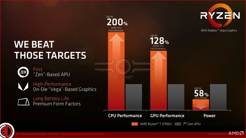 AMD announces their Ryzen Mobile series of processors