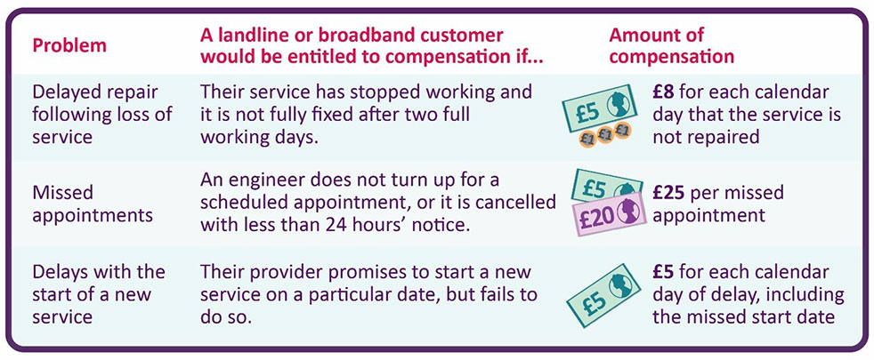 The UK's major ISPs will now provide users with automatic refunds when  services are delayed or go down