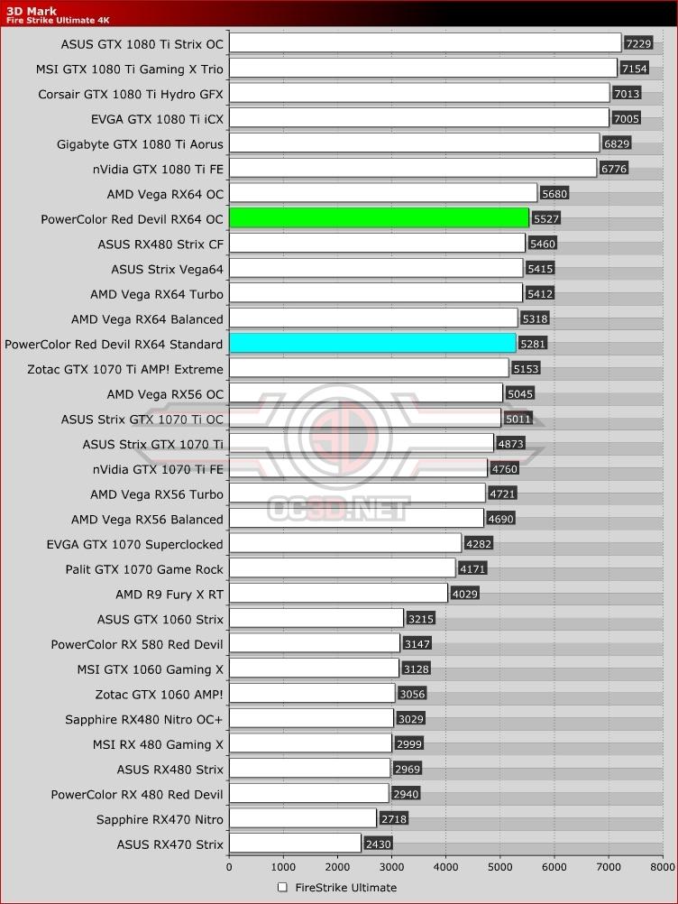 Powercolor Vega 64 Red Devil Review 3d Mark Fire Strike 4k Gpu Displays Oc3d Review