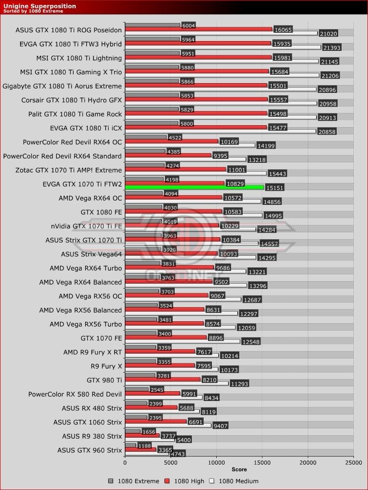 EVGA GTX 1070 Ti FTW 2 Review   Unigine Superposition   GPU