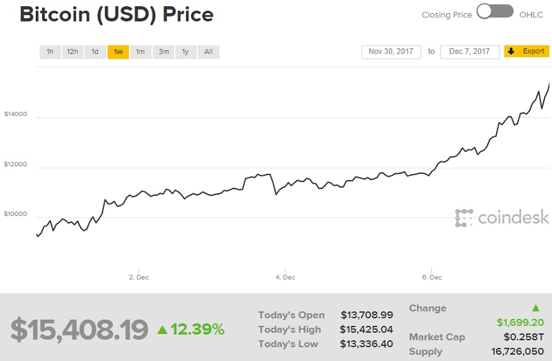 Bitcoin's Value has now surpassed $15,000