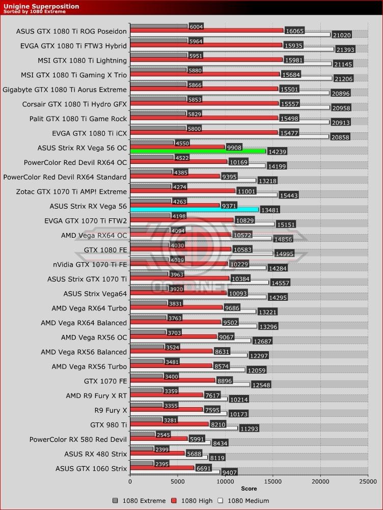 ASUS ROG Strix RX Vega 56 Review | Unigine Superposition | GPU