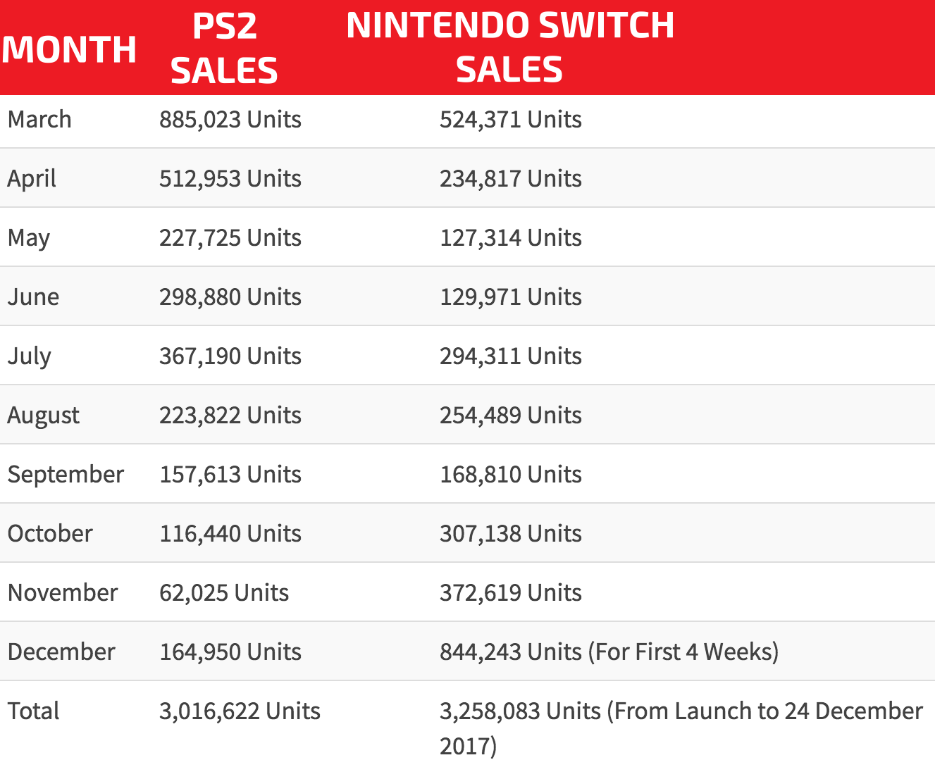 Nintendo Switch surpasses PS2's first 10-month sales numbers in Japan