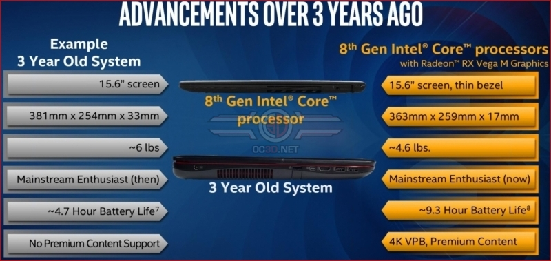 Intel reveals their 8th Gen Intel Core G-series processors with RX Vega M Graphics