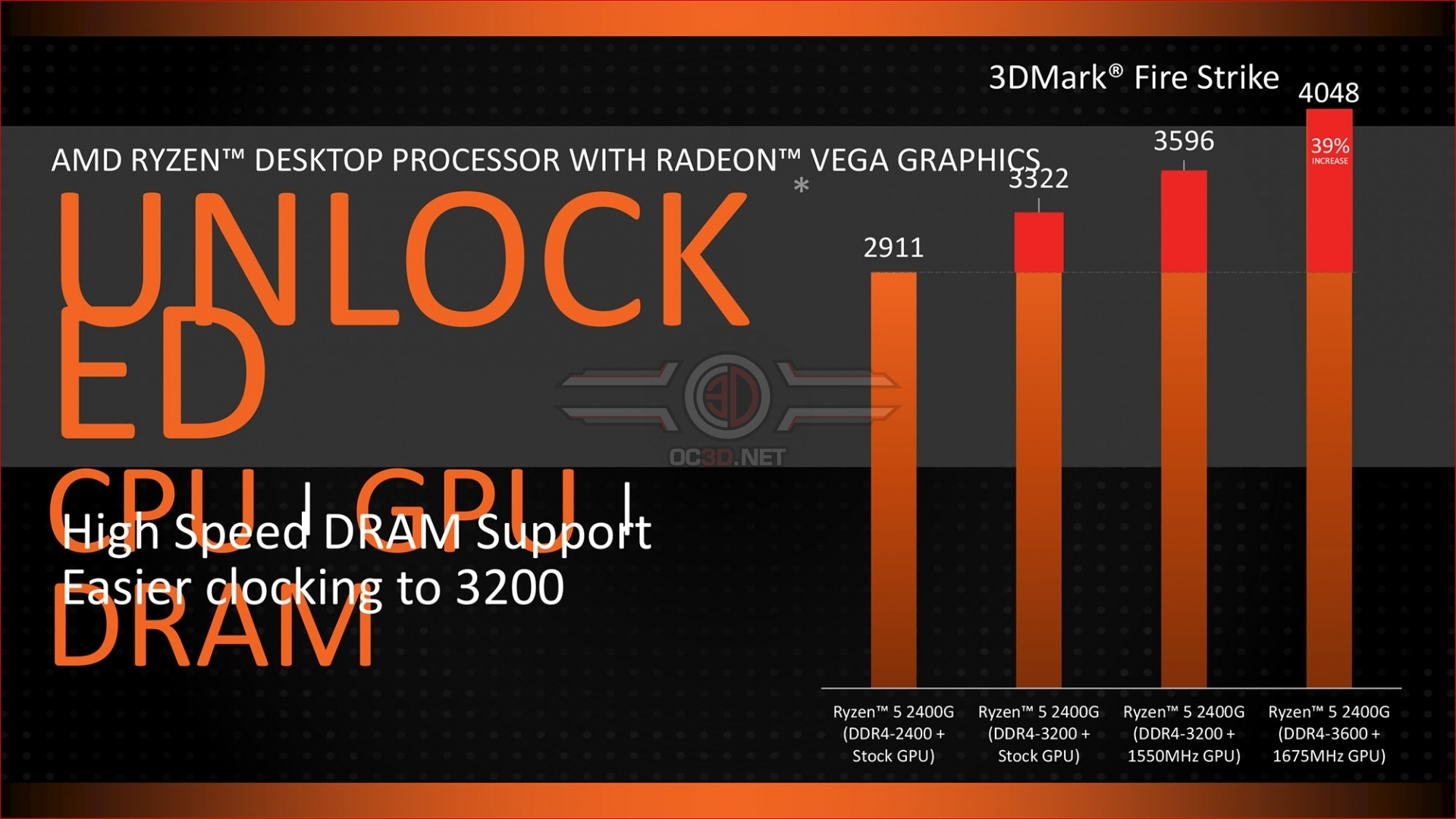 Amd Announces Their Ryzen G Series Of Desktop Cpus With Vega 5 2400g Radeon Rx 11 Graphics Announce