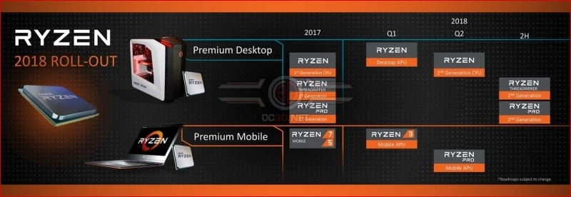 AMD reveals their Ryzen and Threadripper 2nd Generation CPUs