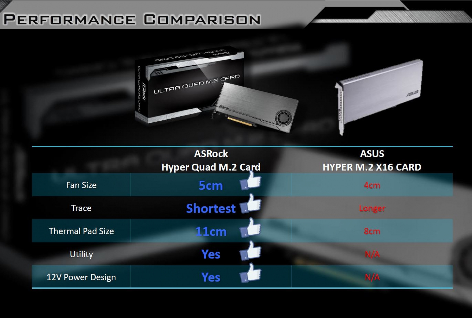 ASRock reveals Ultra Quad M 2 card - Takes aim at ASUS | OC3D News