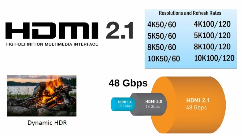 Some HDMI 2.1 features can be added to existing products with Firmware updates