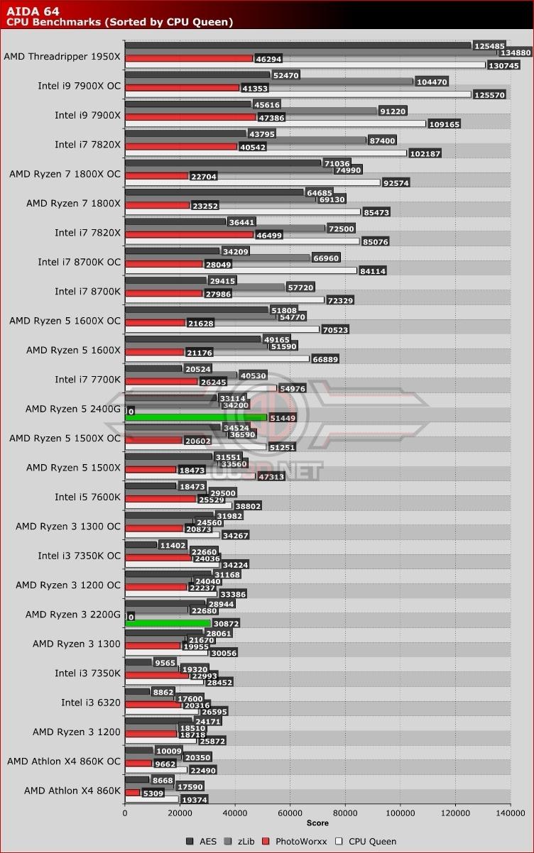 AMD Raven Ridge Ryzen 3 2200G and Ryzen 5 2400G Review