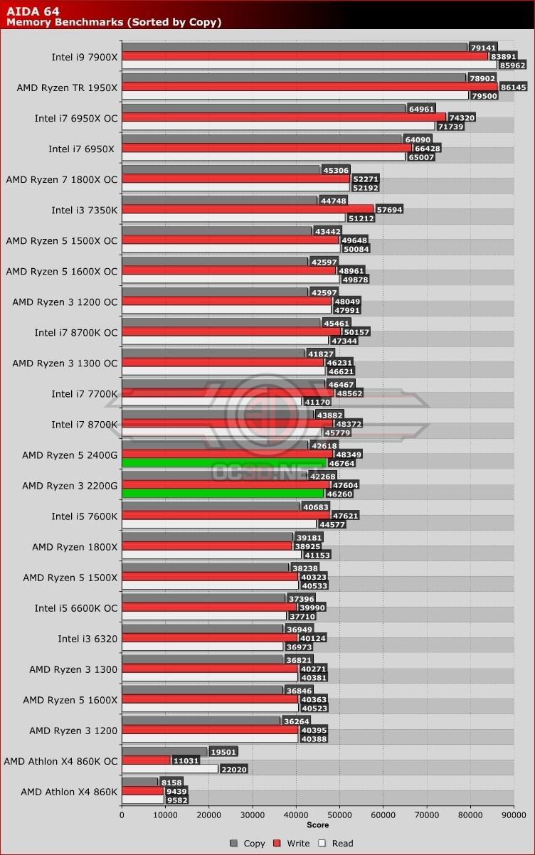 AMD Raven Ridge Ryzen 3 2200G and Ryzen 5 2400G Review | AIDA 64